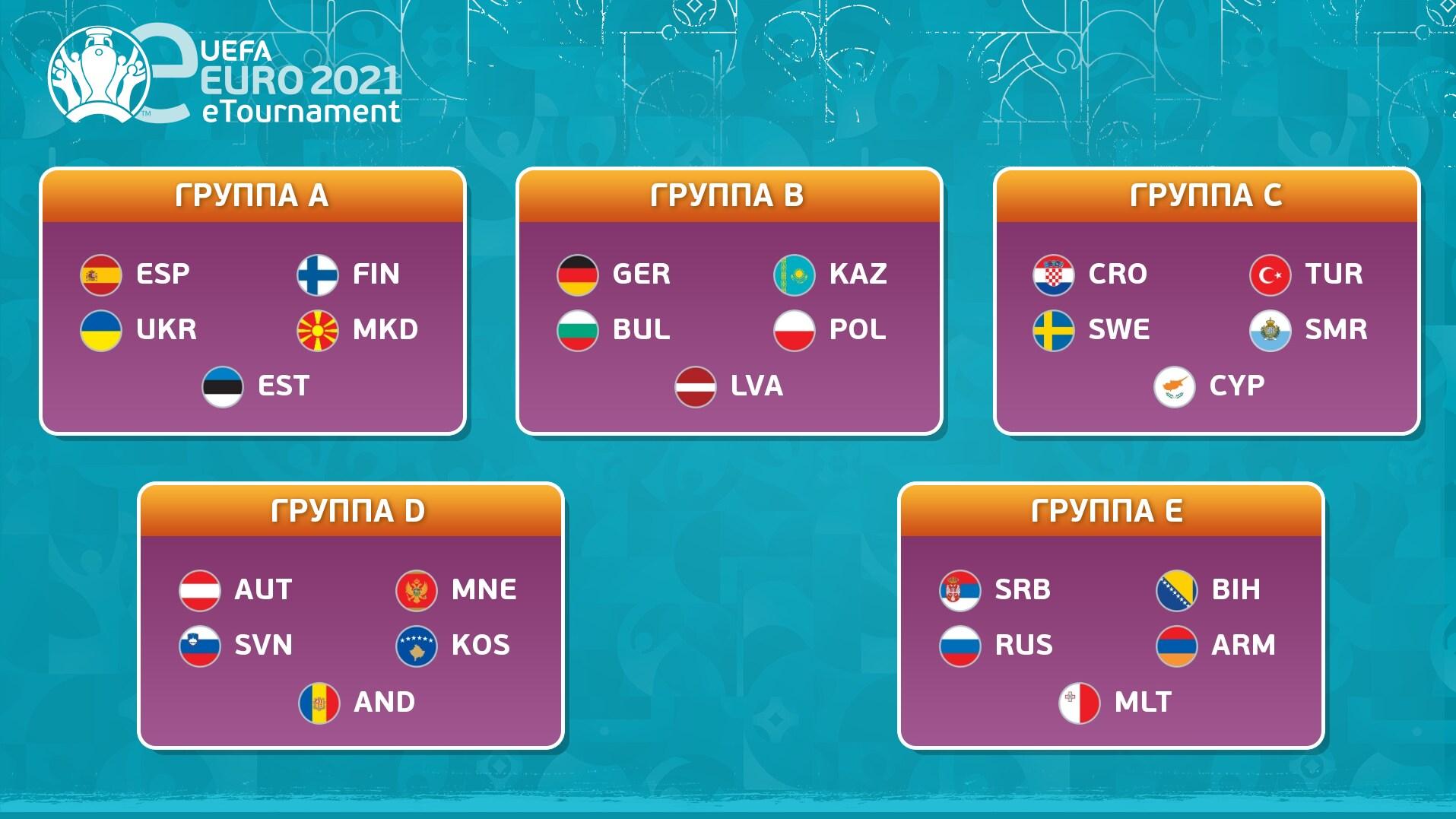 Список участников UEFA e-EURO 2021 и группы