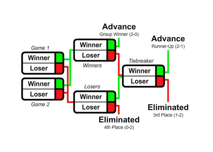 схема проведения финальной стадии eEURO 2020